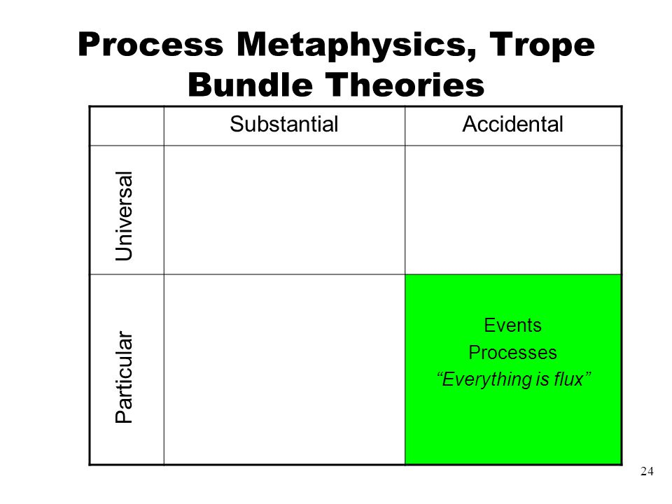 24 Process Metaphysics, Trope Bundle Theories SubstantialAccidental Events Processes Everything is flux Universal Particular