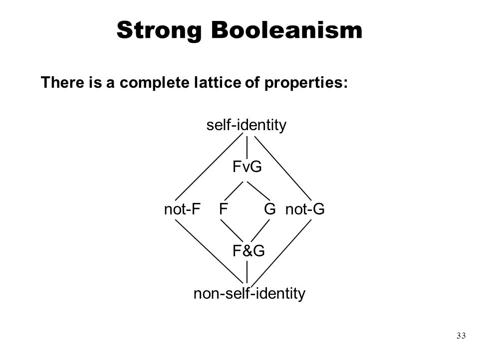 33 Strong Booleanism There is a complete lattice of properties: self-identity FvG not-F F G not-G F&G non-self-identity
