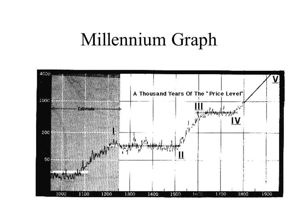 Millennium Graph