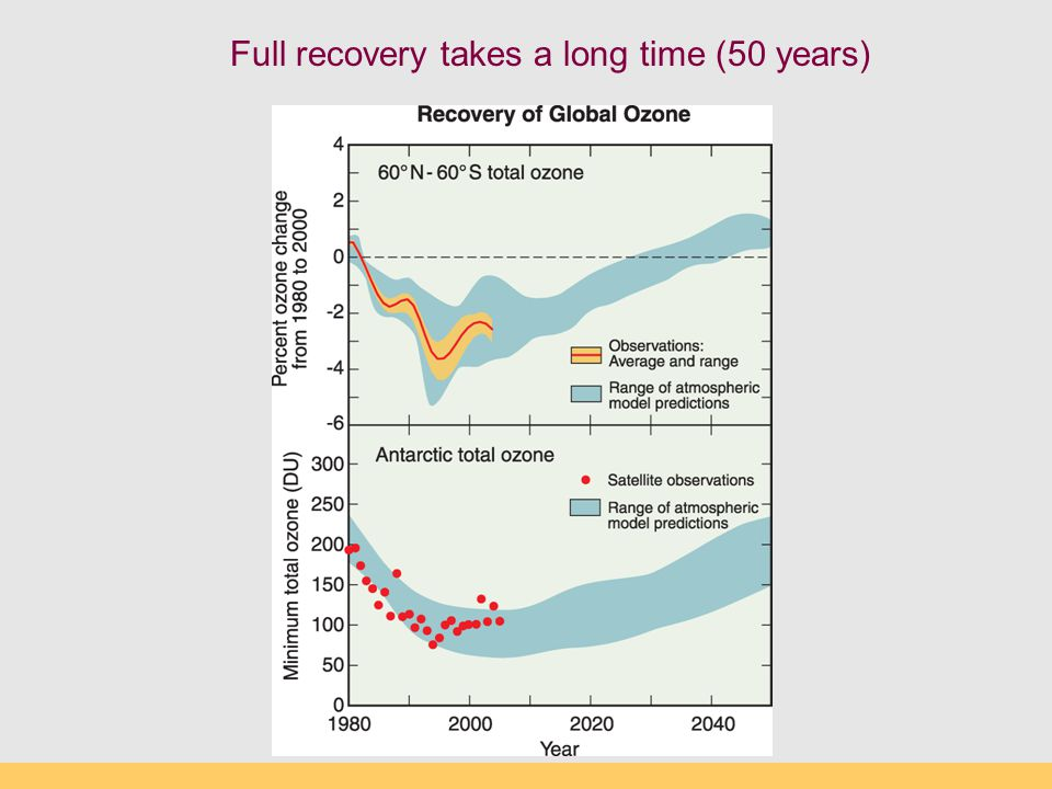 Full recovery takes a long time (50 years)