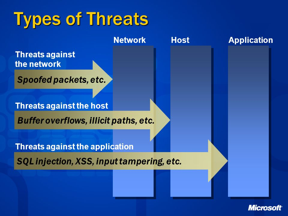 Types of Threats Spoofed packets, etc. Buffer overflows, illicit paths, etc. SQL injection, XSS, input tampering, etc. NetworkHostApplication Threats