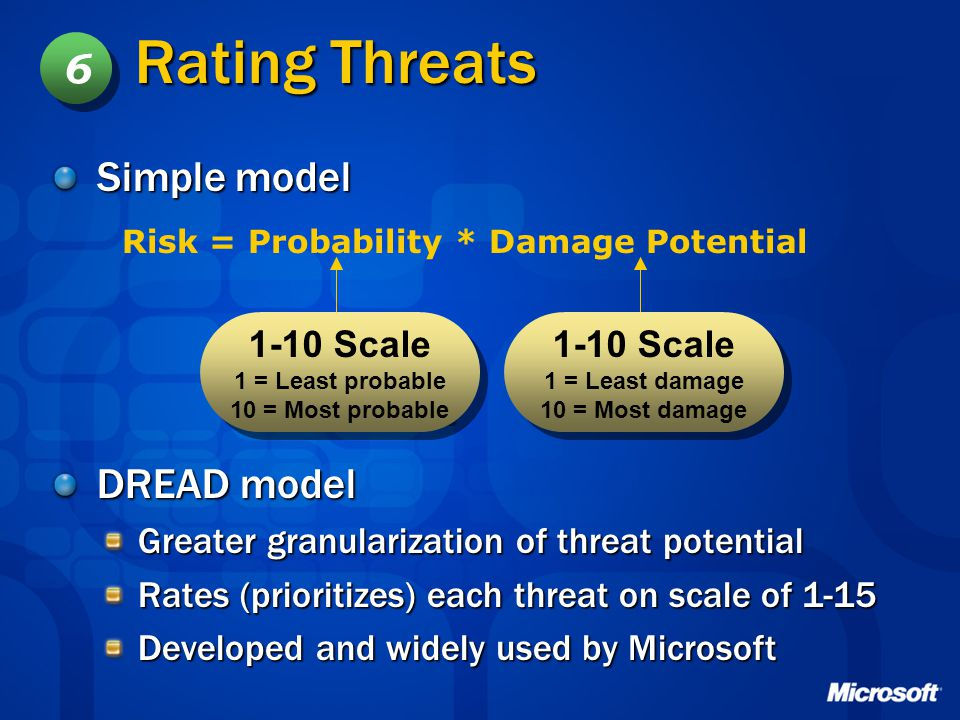 Rating Threats Simple model DREAD model Greater granularization of threat potential Rates (prioritizes) each threat on scale of 1-15 Developed and wid