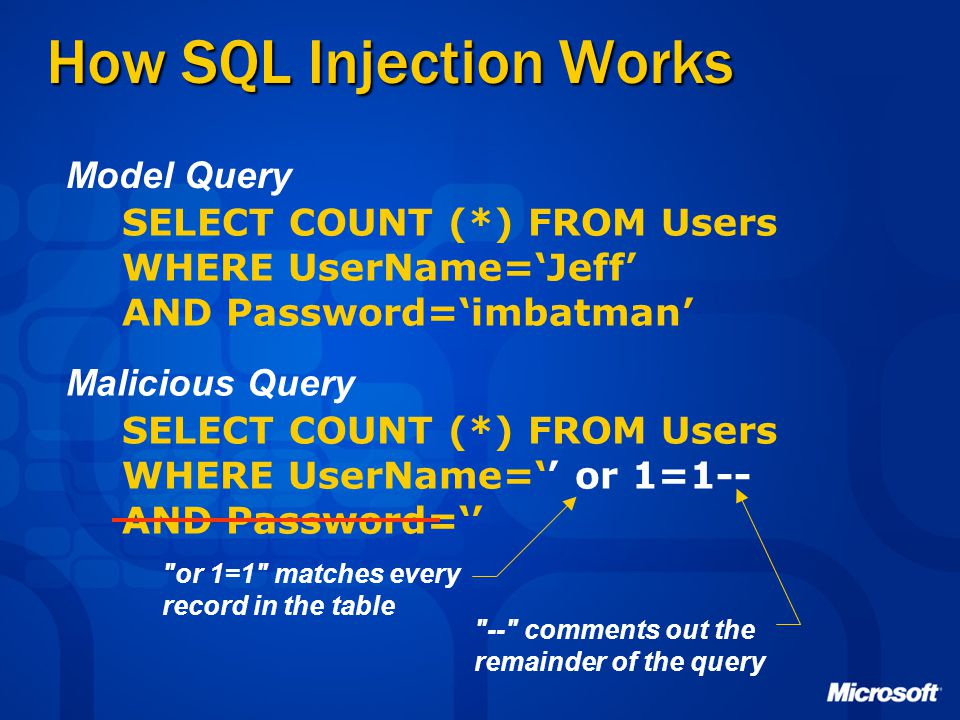 How SQL Injection Works SELECT COUNT (*) FROM Users WHERE UserName='Jeff' AND Password='imbatman' SELECT COUNT (*) FROM Users WHERE UserName='' or 1=1