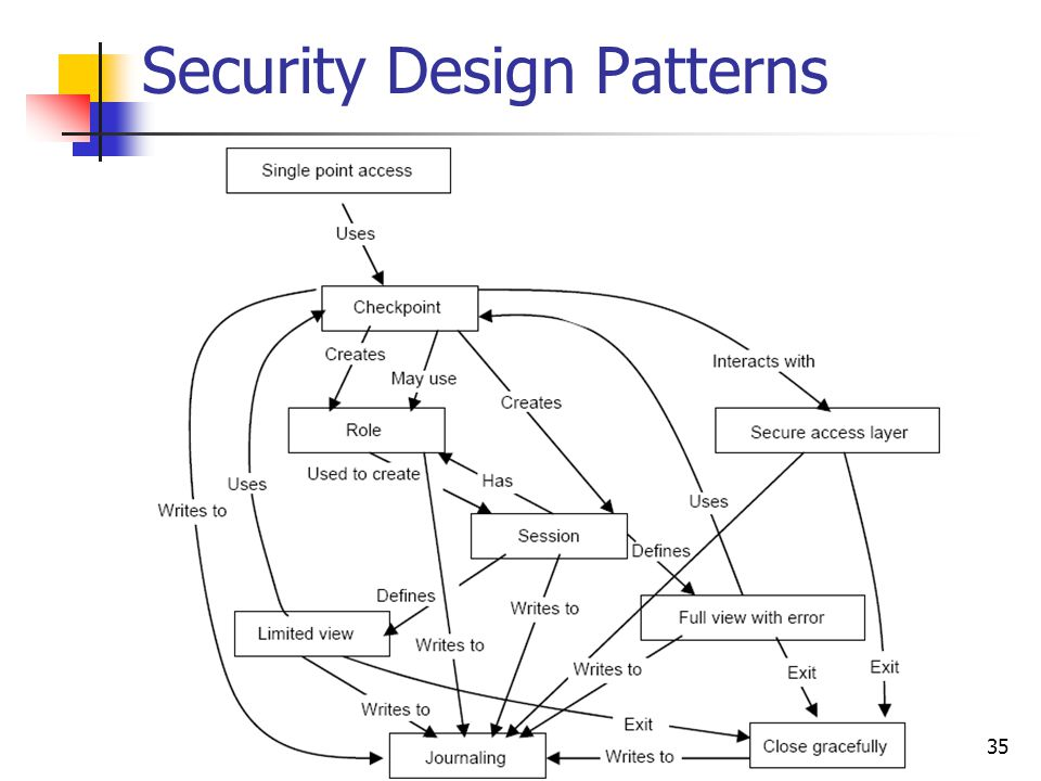 Security Design Patterns 35