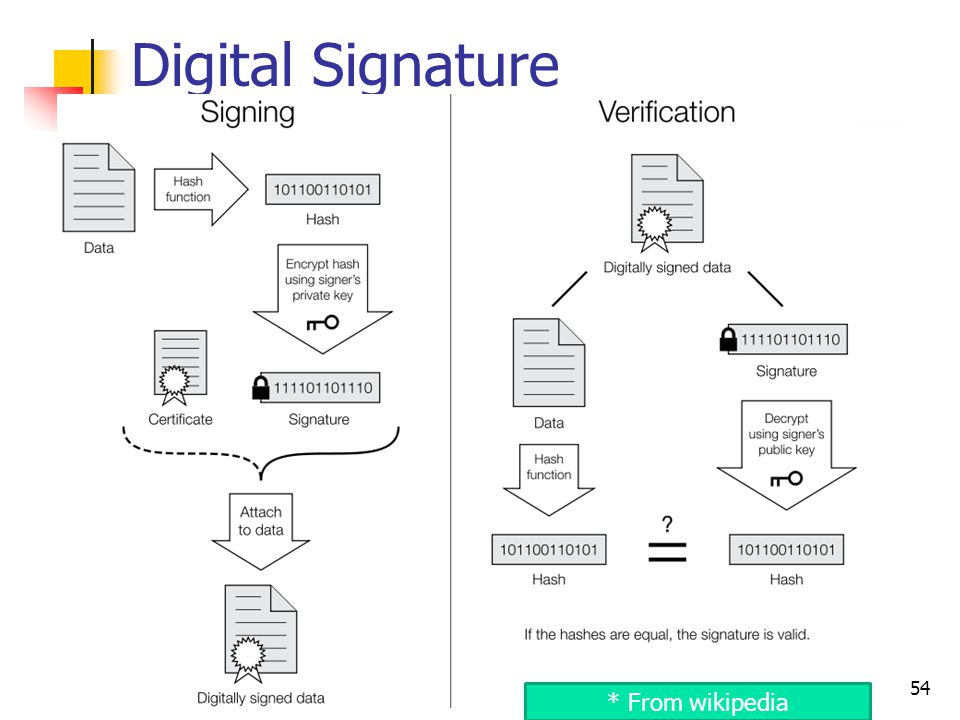 Digital Signature 54 * From wikipedia