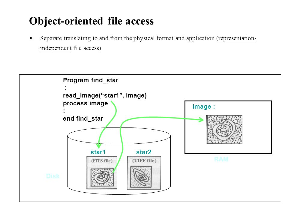 Object-oriented file access  Separate translating to and from the physical format and application (representation- independent file access) RAM image : star1star2 Disk Program find_star : read_image( star1 , image) process image : end find_star