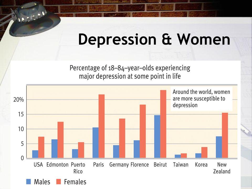 Depression & Women