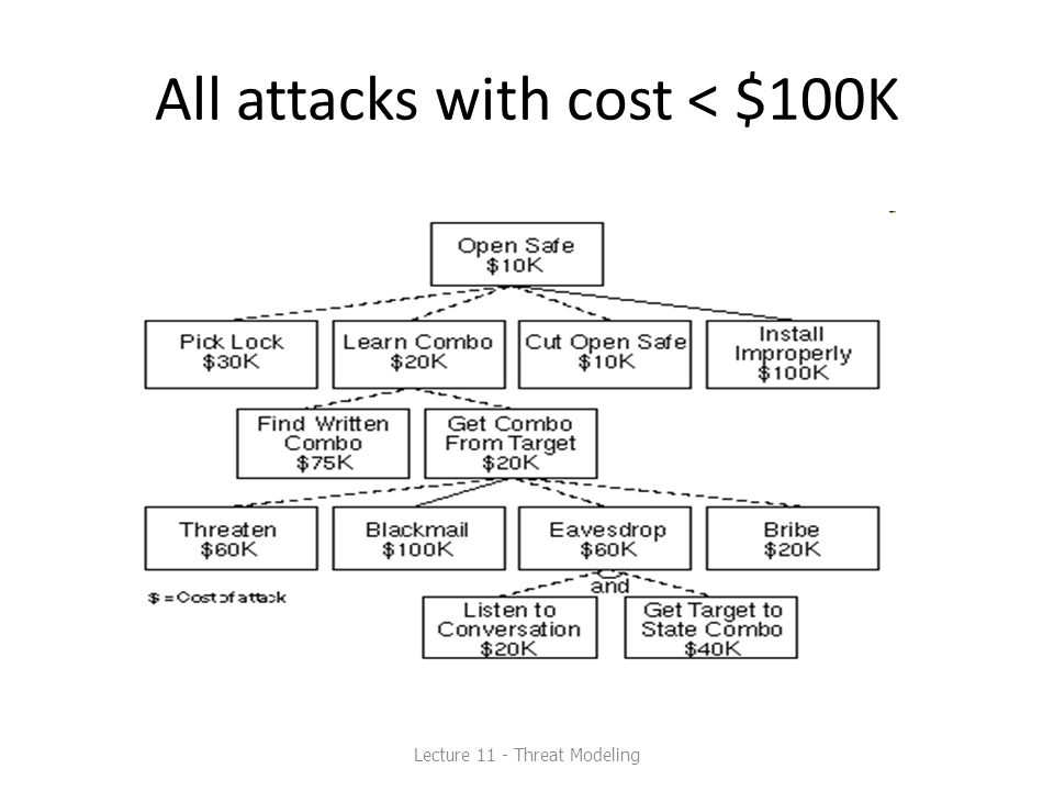 All attacks with cost < $100K Lecture 11 - Threat Modeling