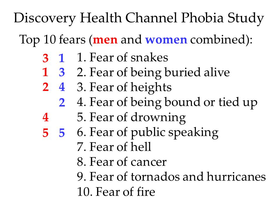 Discovery Health Channel Phobia Study Top 10 fears (men and women combined): 1.