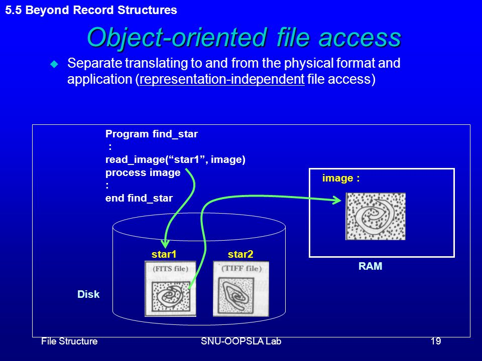 File StructureSNU-OOPSLA Lab19 Object-oriented file access u Separate translating to and from the physical format and application (representation-independent file access) 5.5 Beyond Record Structures RAM image : star1star2 Disk Program find_star : read_image( star1 , image) process image : end find_star