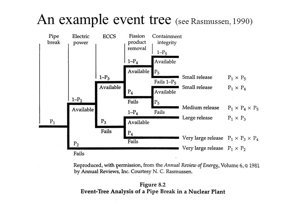 An example event tree (see Rasmussen, 1990)