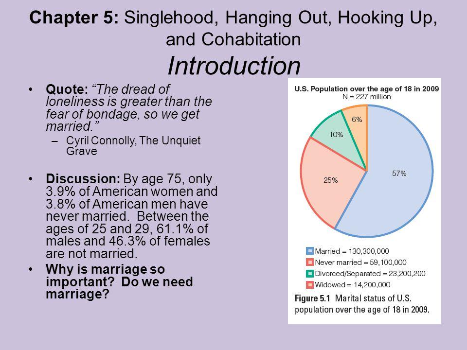 Chapter 5: Singlehood, Hanging Out, Hooking Up, and Cohabitation Introduction Quote: The dread of loneliness is greater than the fear of bondage, so we get married. –Cyril Connolly, The Unquiet Grave Discussion: By age 75, only 3.9% of American women and 3.8% of American men have never married.