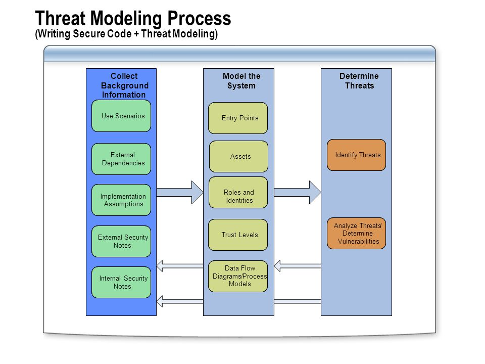 Threat Modeling Process (Writing Secure Code + Threat Modeling) Collect Background Information Model the System Determine Threats Use Scenarios Implementation Assumptions External Dependencies External Security Notes Internal Security Notes Entry Points Assets Trust Levels Data Flow Diagrams/Process Models Identify Threats Analyze Threats/ Determine Vulnerabilities Roles and Identities