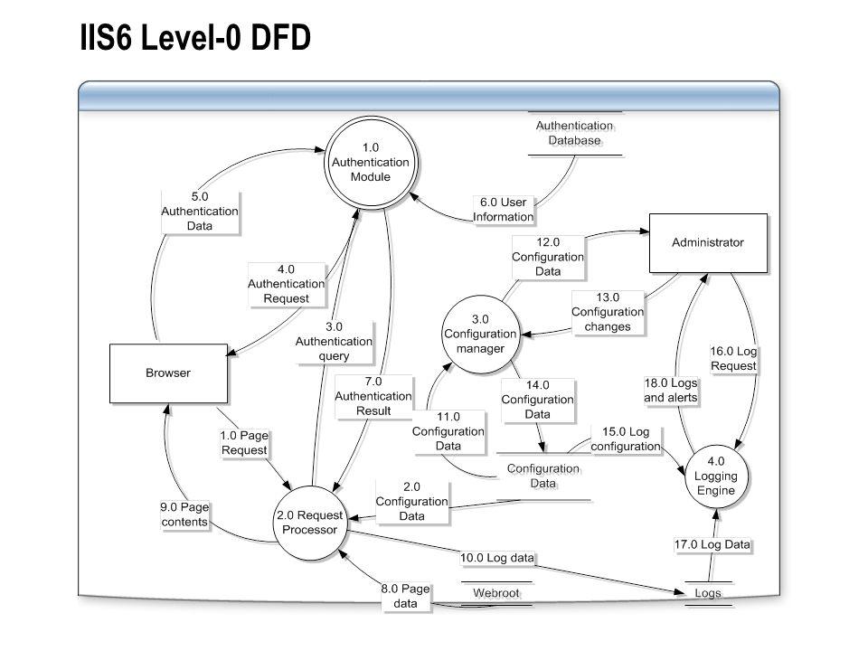 IIS6 Level-0 DFD