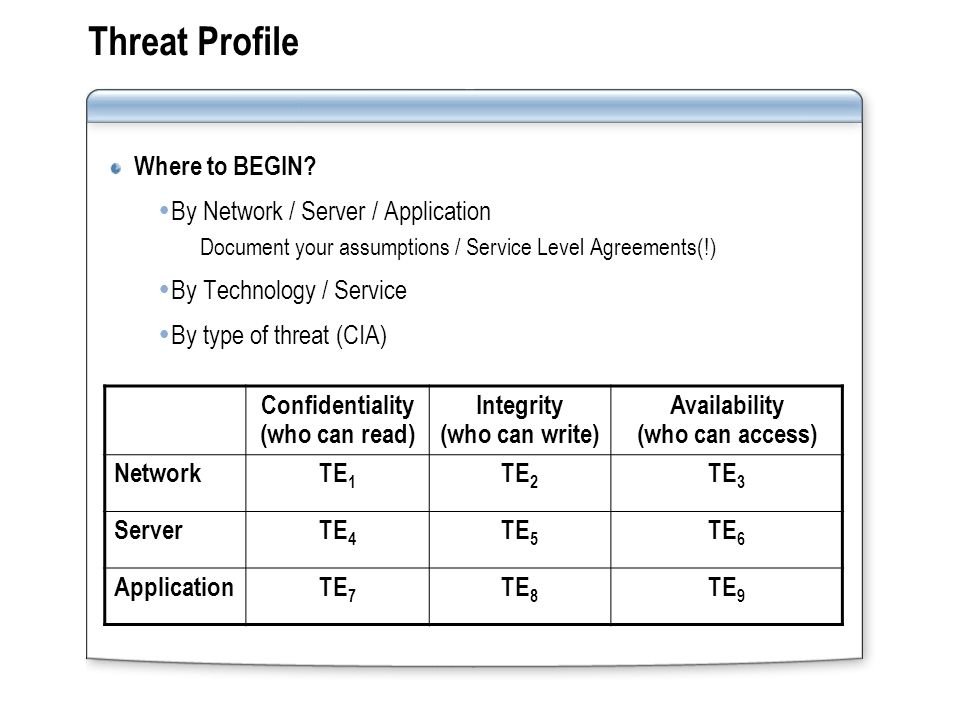 Threat Profile Where to BEGIN.