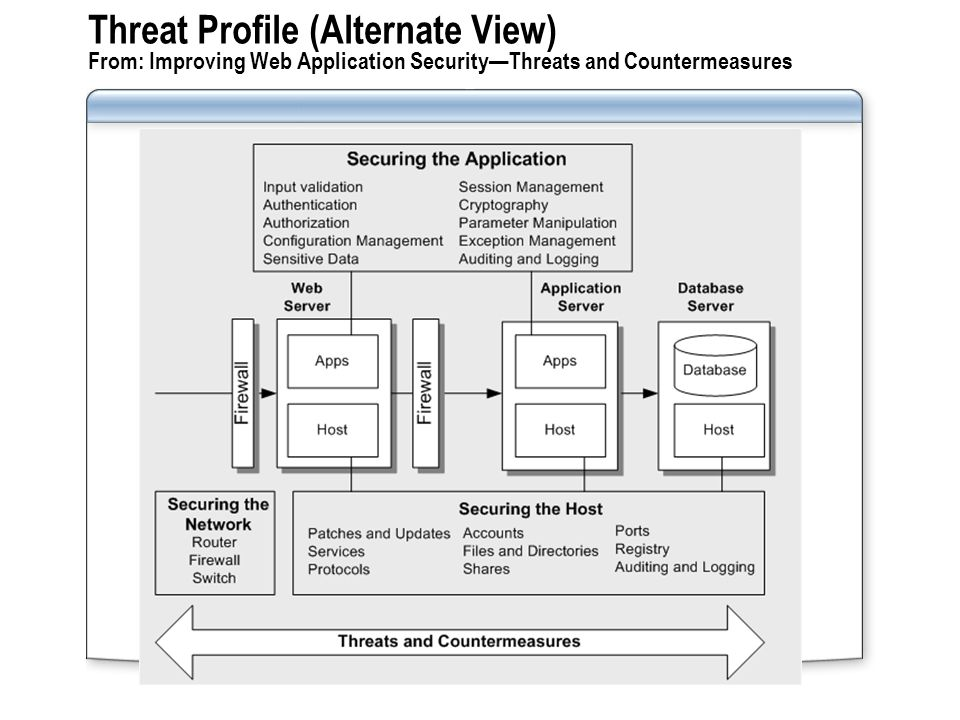Threat Profile (Alternate View) From: Improving Web Application Security—Threats and Countermeasures