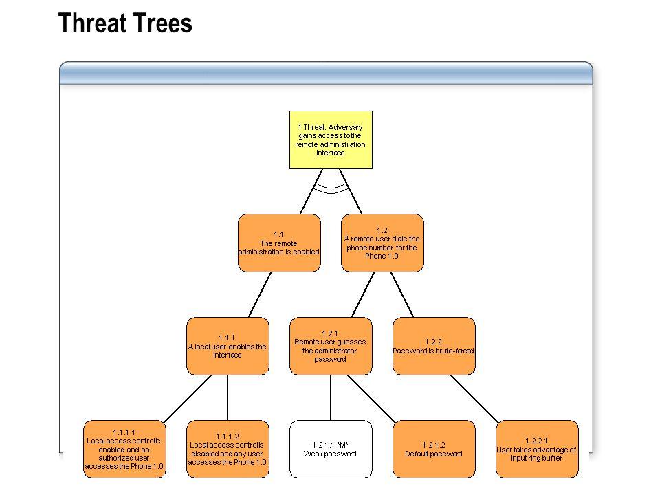 Threat Trees