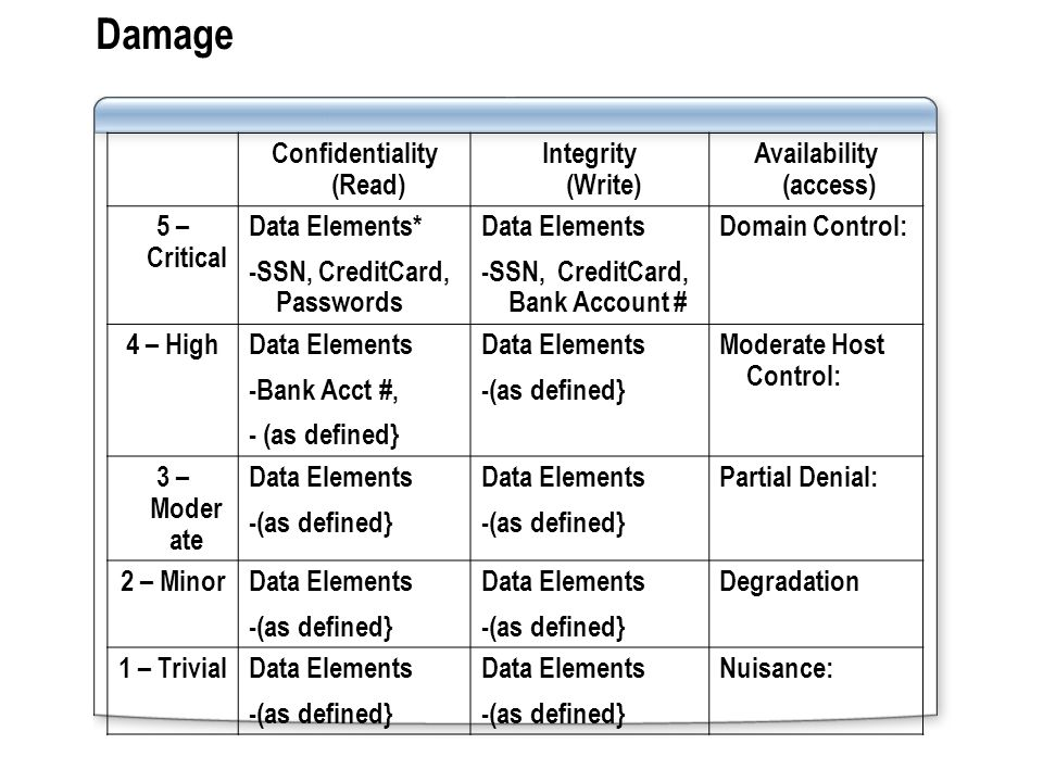 Damage Confidentiality (Read) Integrity (Write) Availability (access) 5 – Critical Data Elements* -SSN, CreditCard, Passwords Data Elements -SSN, CreditCard, Bank Account # Domain Control: 4 – HighData Elements -Bank Acct #, - (as defined} Data Elements -(as defined} Moderate Host Control: 3 – Moder ate Data Elements -(as defined} Data Elements -(as defined} Partial Denial: 2 – MinorData Elements -(as defined} Data Elements -(as defined} Degradation 1 – TrivialData Elements -(as defined} Data Elements -(as defined} Nuisance: