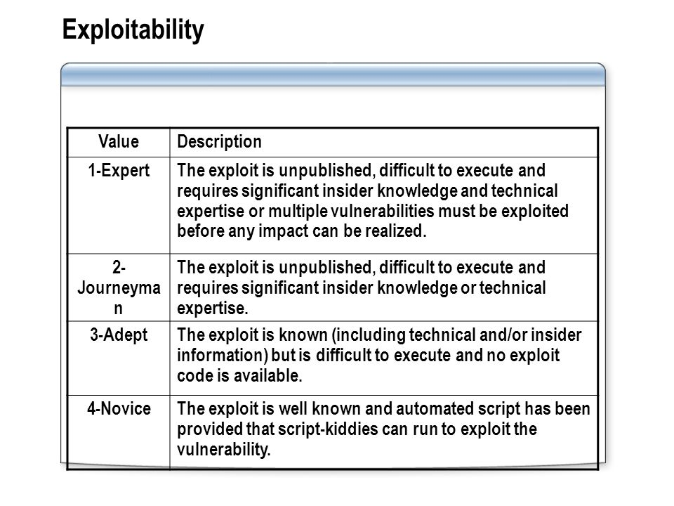 Exploitability ValueDescription 1-ExpertThe exploit is unpublished, difficult to execute and requires significant insider knowledge and technical expertise or multiple vulnerabilities must be exploited before any impact can be realized.
