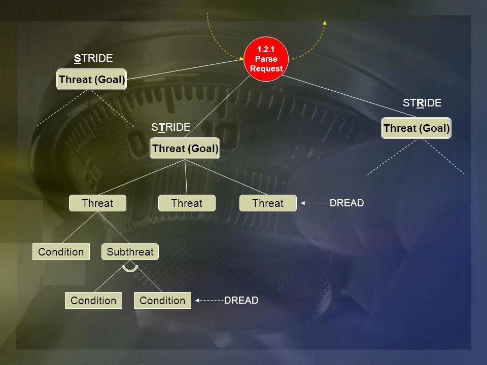 1.2.1 Parse Request Threat (Goal) STRIDE Threat (Goal) STRIDE Threat (Goal) STRIDE DREAD Threat SubthreatCondition Threat Condition DREAD