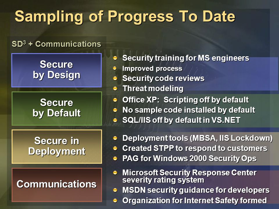 Microsoft Security Response Center severity rating system MSDN security guidance for developers Organization for Internet Safety formed Sampling of Progress To Date SD 3 + Communications Secure by Design Secure by Default Secure in Deployment Communications Security training for MS engineers Improved process Security code reviews Threat modeling Office XP: Scripting off by default No sample code installed by default SQL/IIS off by default in VS.NET Deployment tools (MBSA, IIS Lockdown) Created STPP to respond to customers PAG for Windows 2000 Security Ops