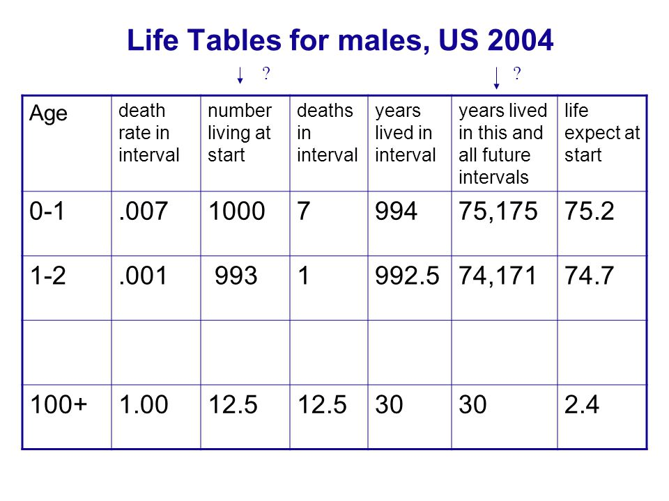 Life Tables for males, US 2004 Age death rate in interval number living at start deaths in interval years lived in interval years lived in this and al