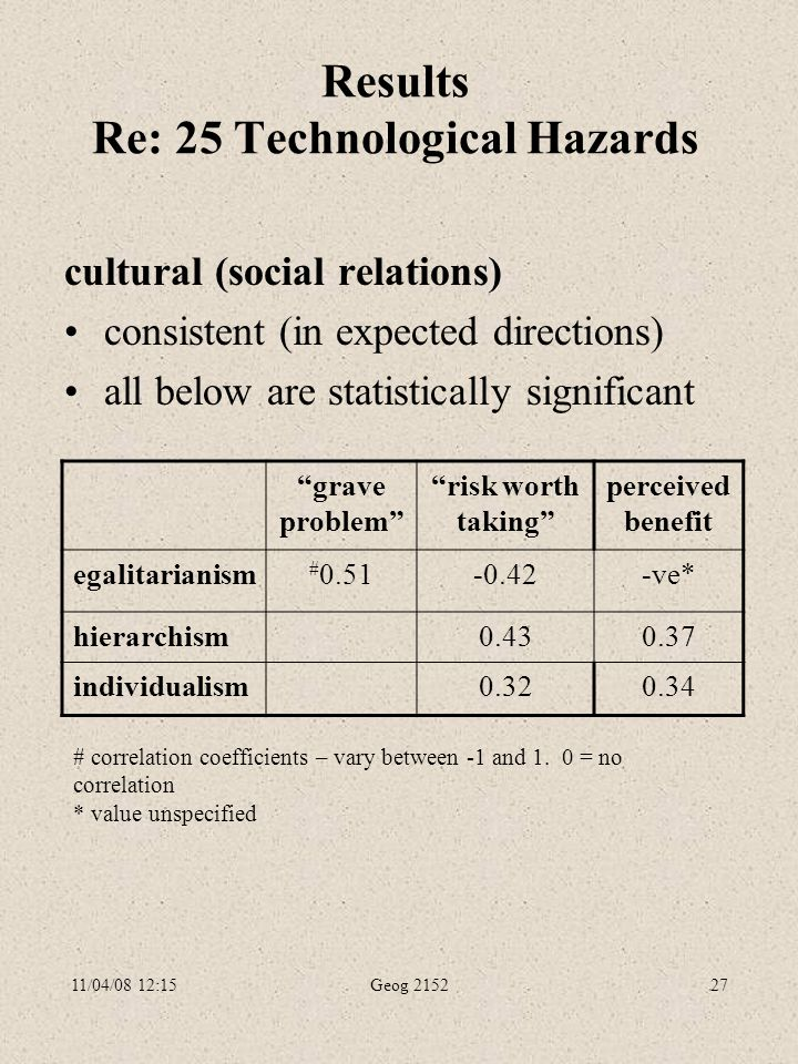 11/04/08 12:15Geog 215227 Results Re: 25 Technological Hazards cultural (social relations) consistent (in expected directions) all below are statistically significant grave problem risk worth taking perceived benefit egalitarianism # 0.51-0.42-ve* hierarchism0.430.37 individualism0.320.34 # correlation coefficients – vary between -1 and 1.