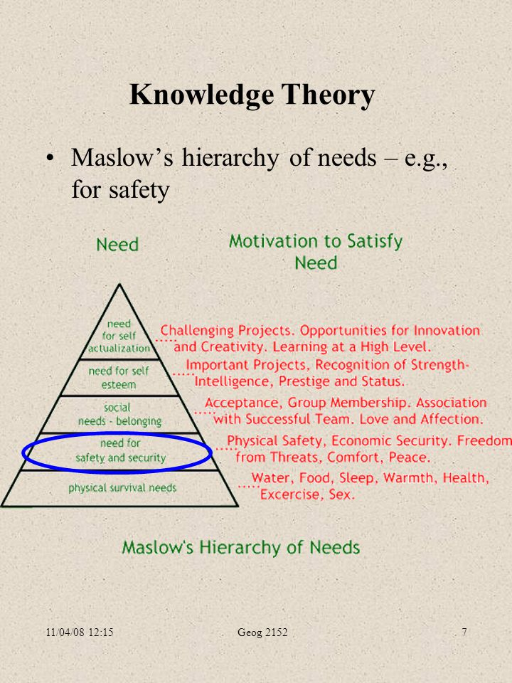 11/04/08 12:15Geog 21527 Knowledge Theory Maslow's hierarchy of needs – e.g., for safety