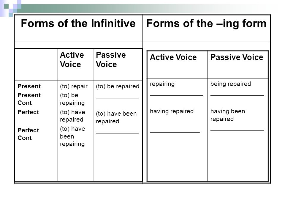 Forms of the InfinitiveForms of the –ing form Active Voice Passive Voice Present Present Cont Perfect Perfect Cont (to) repair (to) be repairing (to)