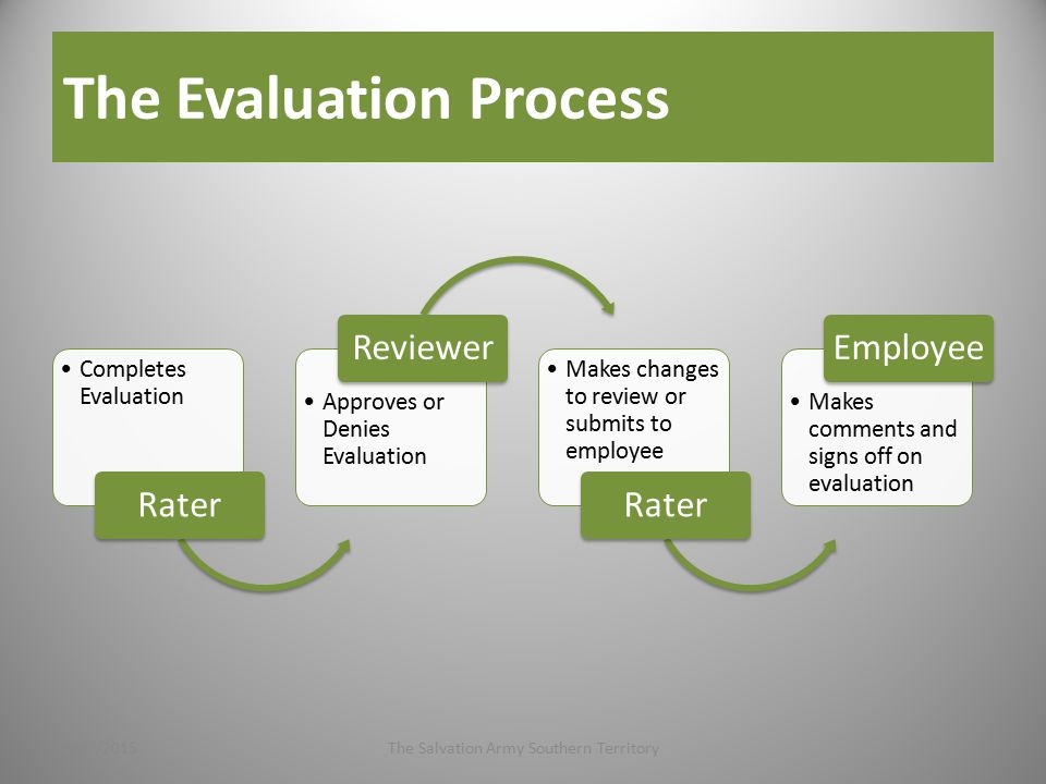 The Evaluation Process Completes Evaluation Rater Approves or Denies Evaluation Reviewer Makes changes to review or submits to employee Rater Makes comments and signs off on evaluation Employee 4/27/2015The Salvation Army Southern Territory7