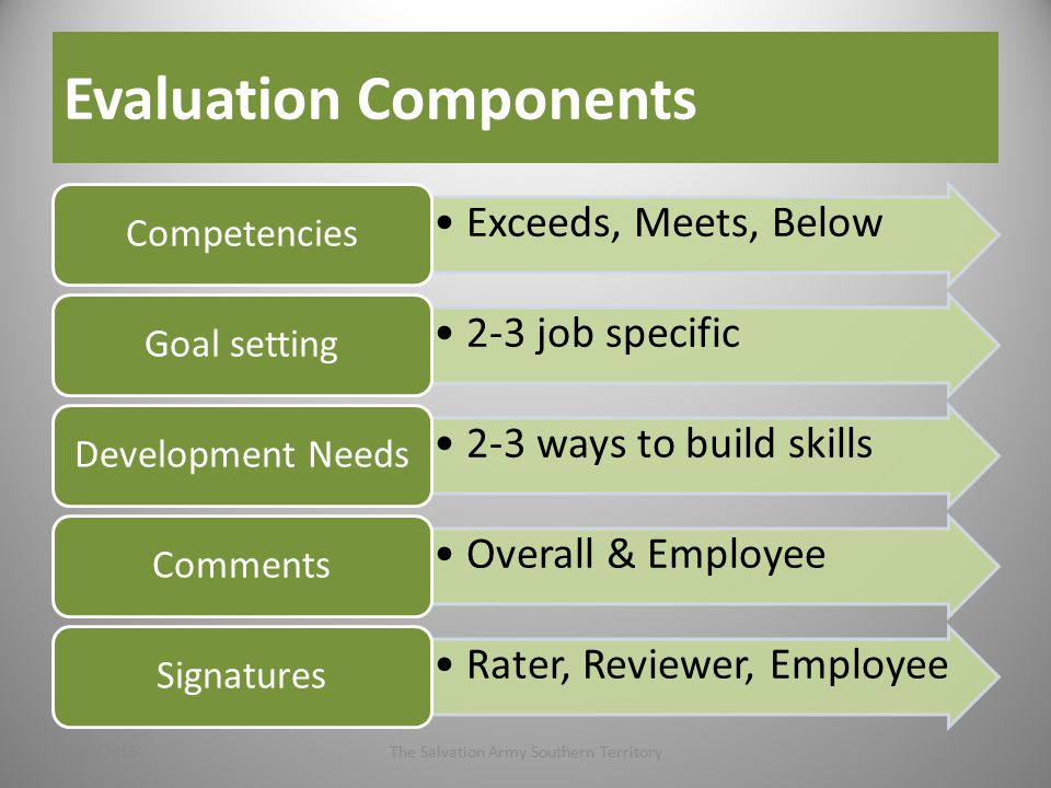 Evaluation Components Exceeds, Meets, Below Competencies 2-3 job specific Goal setting 2-3 ways to build skills Development Needs Overall & Employee Comments Rater, Reviewer, Employee Signatures 4/27/2015The Salvation Army Southern Territory8