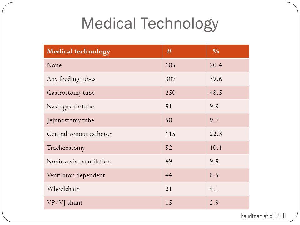 Medical Technology Medical technology # % None10520.4 Any feeding tubes30759.6 Gastrostomy tube25048.5 Nastogastric tube519.9 Jejunostomy tube509.7 Ce