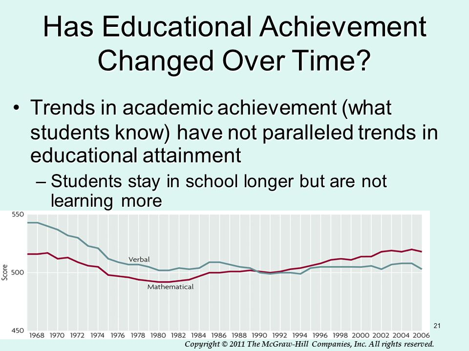 Copyright © 2011 The McGraw-Hill Companies, Inc. All rights reserved. 21 Has Educational Achievement Changed Over Time? Trends in academic achievement