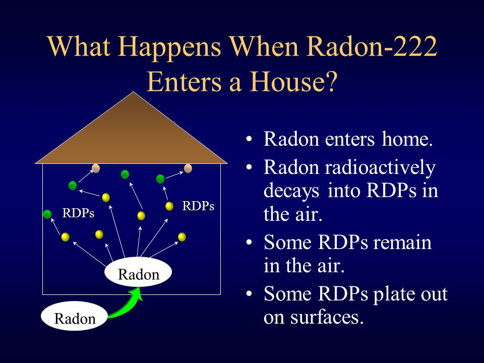 What Happens When Radon-222 Enters a House. Radon enters home.