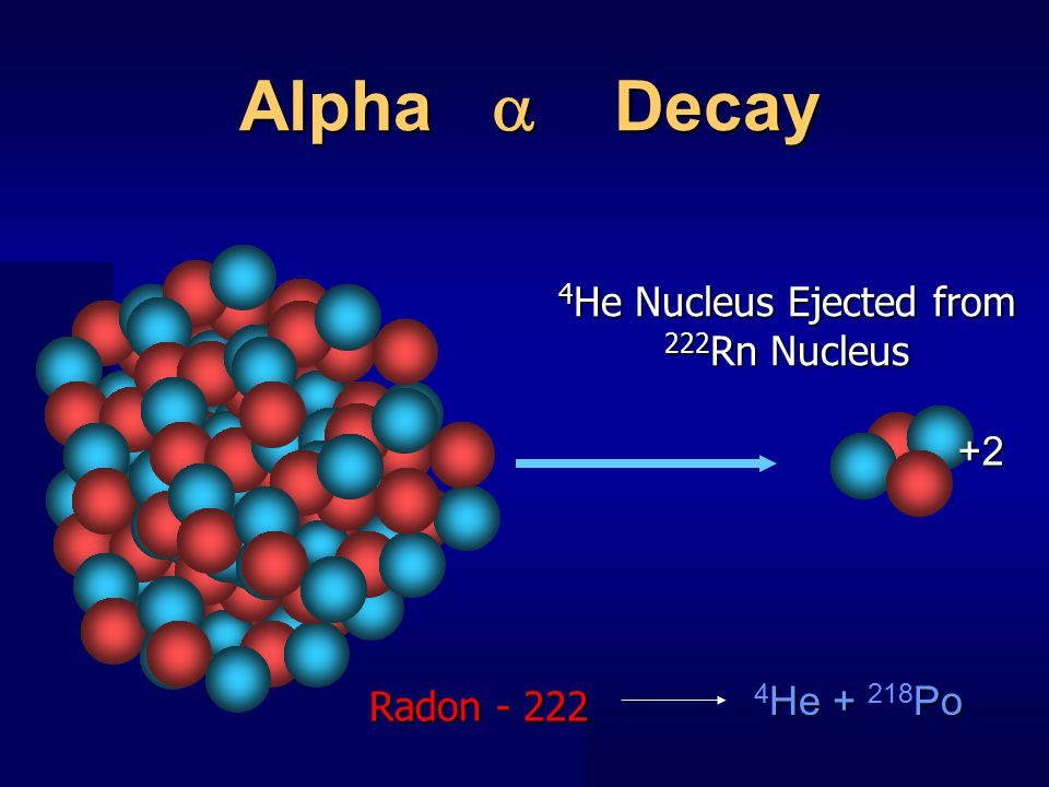 Alpha  Decay 4 He Nucleus Ejected from 222 Rn Nucleus +2 He + Po 4 He + 218 Po + + + + + + + + + Radon - 222