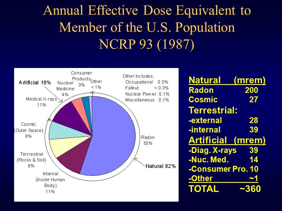 Annual Effective Dose Equivalent to Member of the U.S. Population NCRP 93 (1987) Natural (mrem) Radon200 Cosmic 27 Terrestrial: -external 28 -internal