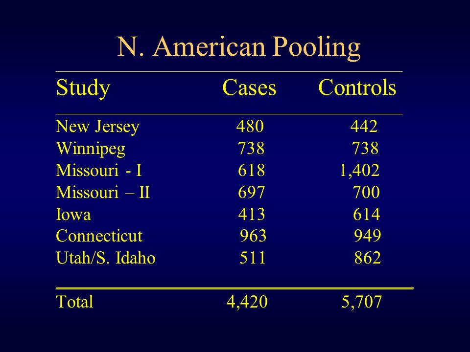 N. American Pooling ___________________________________________________________ Study Cases Controls _________________________________________________