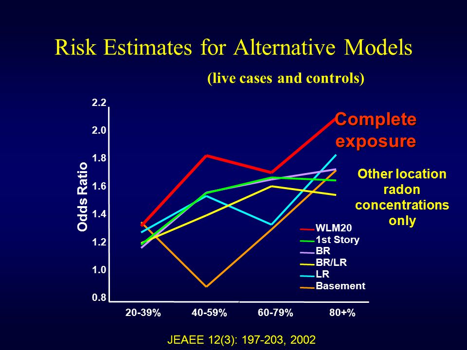 Risk Estimates for Alternative Models (live cases and controls) 0.8 1.0 1.2 1.4 1.6 1.8 2.0 2.2 Odds Ratio WLM20 1st Story BR BR/LR LR Basement Complete exposure Other location radon concentrations only JEAEE 12(3): 197-203, 2002 20-39%40-59%60-79%80+%