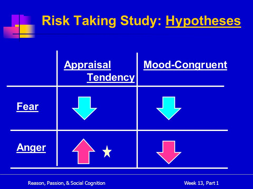 Reason, Passion, & Social Cognition Week 13, Part 1 Appraisal Tendency Fear Anger Mood-Congruent Risk Taking Study: Hypotheses