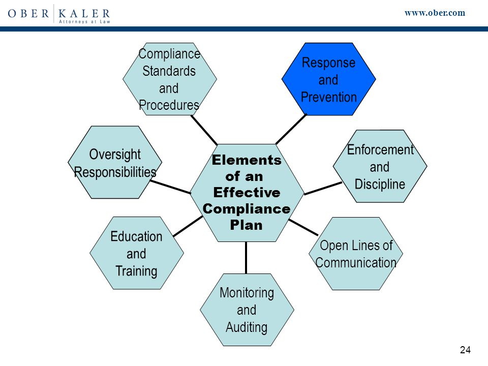 www.ober.com 24 Elements of an Effective Compliance Plan Compliance Standards and Procedures Monitoring and Auditing Enforcement and Discipline Response and Prevention Education and Training Oversight Responsibilities Open Lines of Communication
