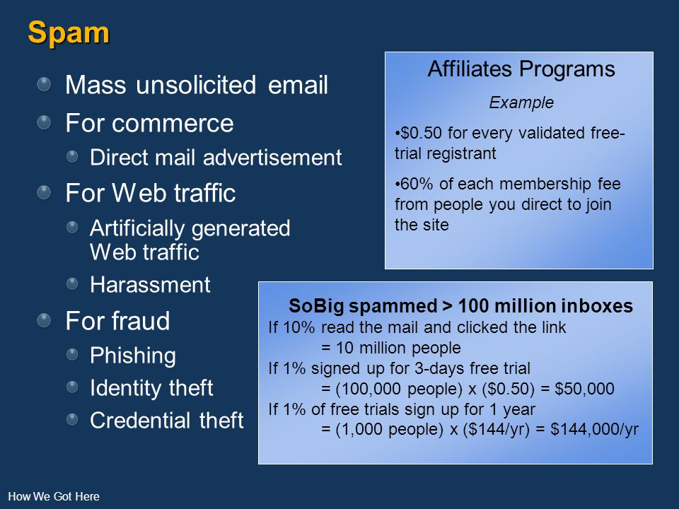 Spam Mass unsolicited email For commerce Direct mail advertisement For Web traffic Artificially generated Web traffic Harassment For fraud Phishing Identity theft Credential theft How We Got Here Affiliates Programs Example $0.50 for every validated free- trial registrant 60% of each membership fee from people you direct to join the site SoBig spammed > 100 million inboxes If 10% read the mail and clicked the link = 10 million people If 1% signed up for 3-days free trial = (100,000 people) x ($0.50) = $50,000 If 1% of free trials sign up for 1 year = (1,000 people) x ($144/yr) = $144,000/yr