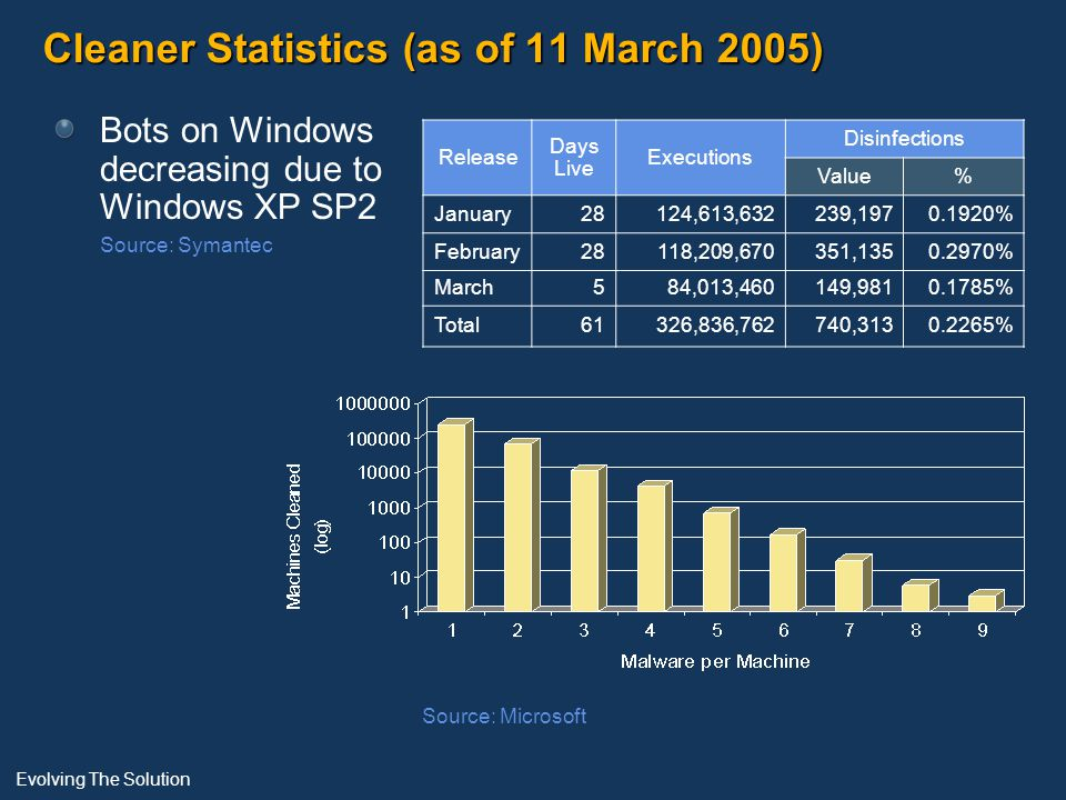 Cleaner Statistics (as of 11 March 2005) Bots on Windows decreasing due to Windows XP SP2 Source: Symantec Release Days Live Executions Disinfections Value% January28124,613,632239,1970.1920% February28118,209,670351,1350.2970% March584,013,460149,9810.1785% Total61326,836,762740,3130.2265% Evolving The Solution Source: Microsoft