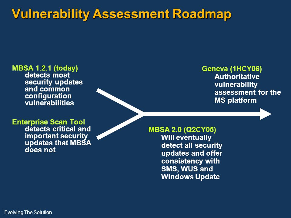 Vulnerability Assessment Roadmap MBSA 1.2.1 (today) detects most security updates and common configuration vulnerabilities Enterprise Scan Tool detects critical and important security updates that MBSA does not MBSA 2.0 (Q2CY05) Will eventually detect all security updates and offer consistency with SMS, WUS and Windows Update Geneva (1HCY06) Authoritative vulnerability assessment for the MS platform Evolving The Solution