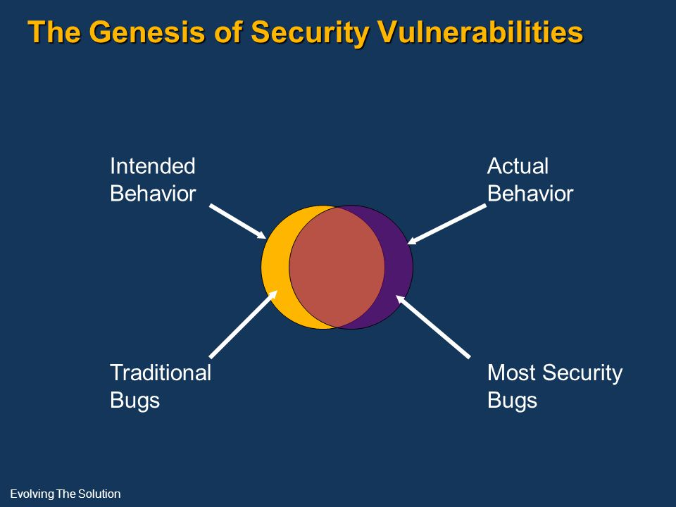 The Genesis of Security Vulnerabilities Intended Behavior Actual Behavior Traditional Bugs Most Security Bugs Evolving The Solution