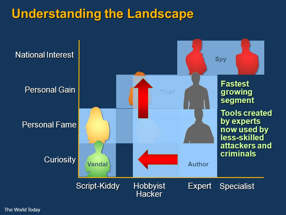 Understanding the Landscape National Interest Personal Gain Personal Fame Curiosity Script-Kiddy Hobbyist Hacker Expert Specialist Vandal Thief Spy Trespasser The World Today Tools created by experts now used by less-skilled attackers and criminals Fastestgrowingsegment Author