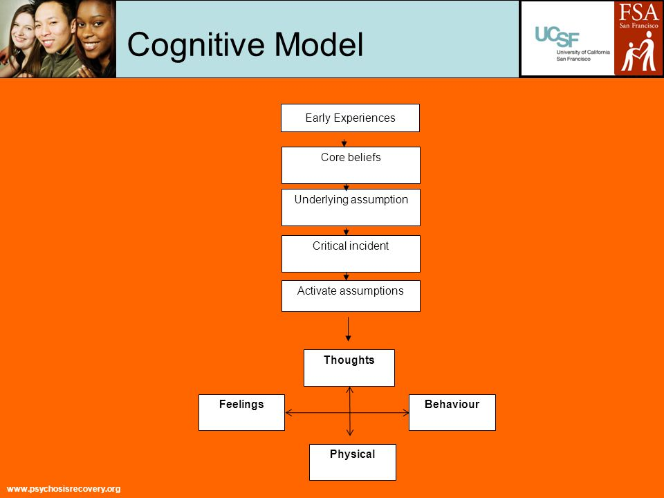 www.psychosisrecovery.org Cognitive Model Core beliefs Critical incident Activate assumptions Thoughts Physical FeelingsBehaviour Underlying assumption Early Experiences