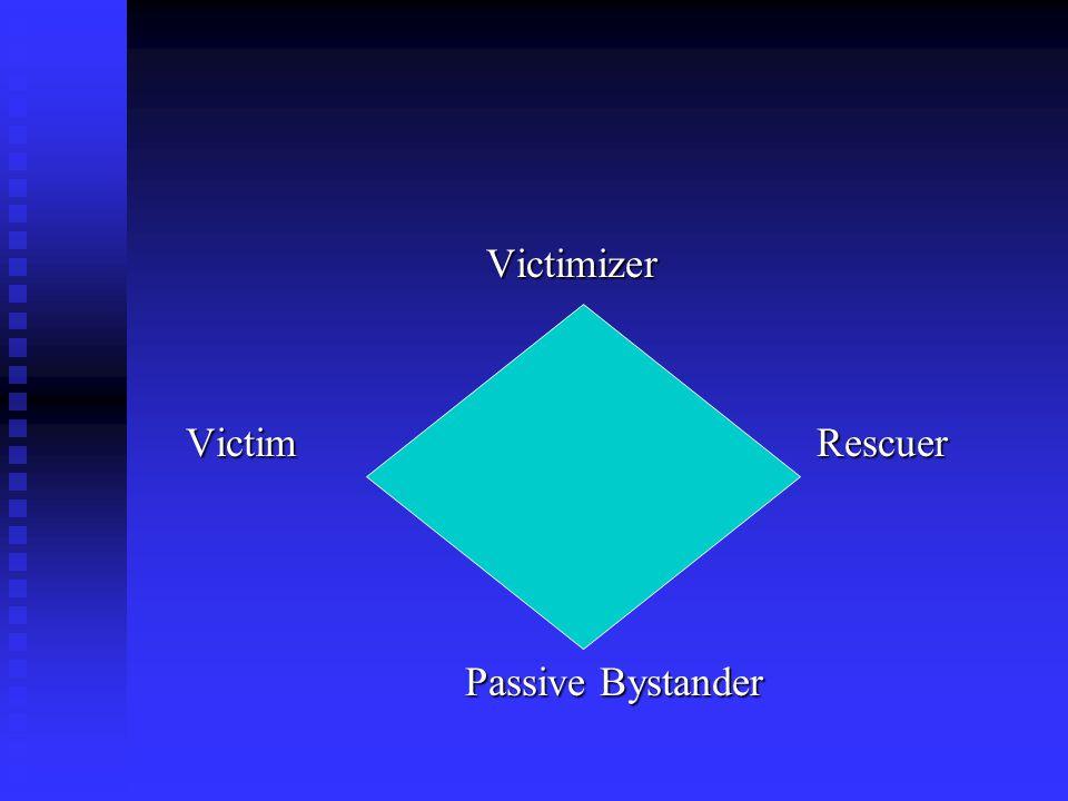 Victimizer Victimizer Victim Rescuer Victim Rescuer Passive Bystander