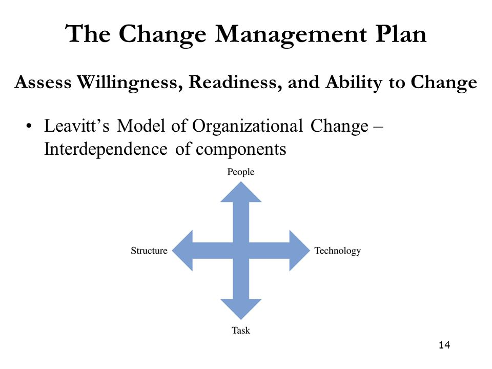 14 The Change Management Plan Assess Willingness, Readiness, and Ability to Change Leavitt's Model of Organizational Change – Interdependence of components