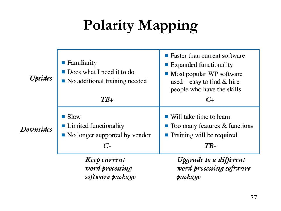 27 Polarity Mapping