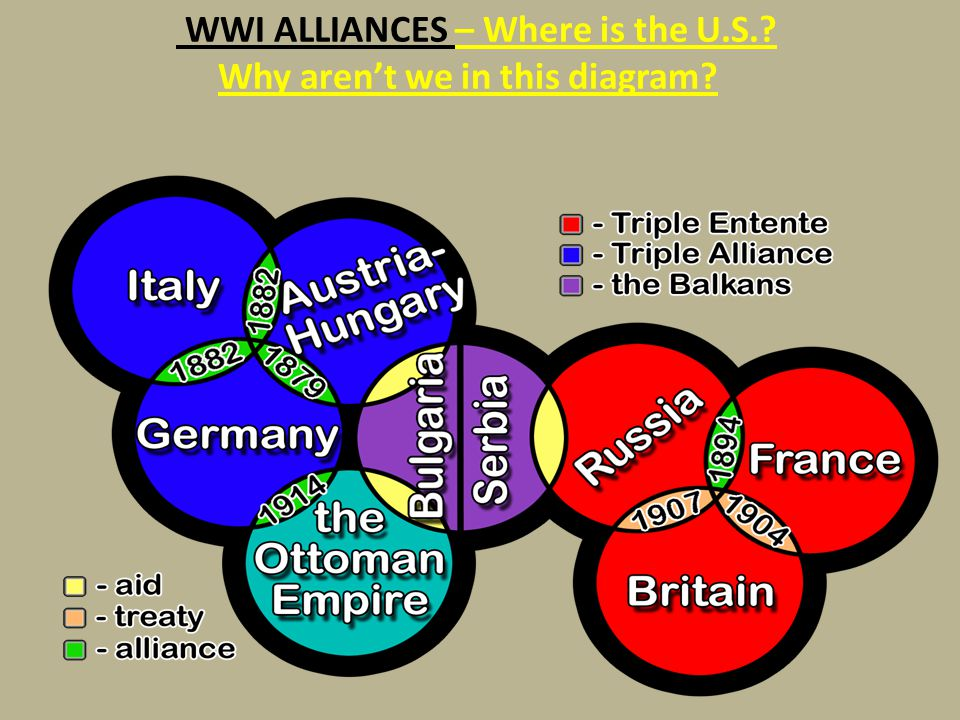 WWI ALLIANCES – Where is the U.S.? Why aren't we in this diagram?